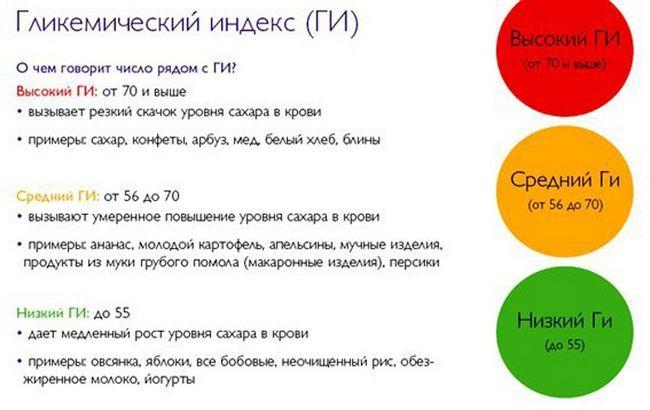Глікемічний індекс