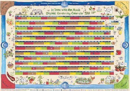 Місячний календар садівника і городника 2016