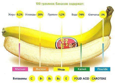 Поради для здорової дієти: 6 причин включити в раціон банани